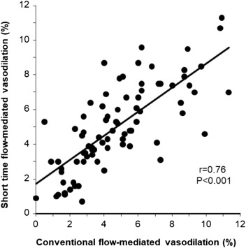 New assessment of endothelial function measured by short