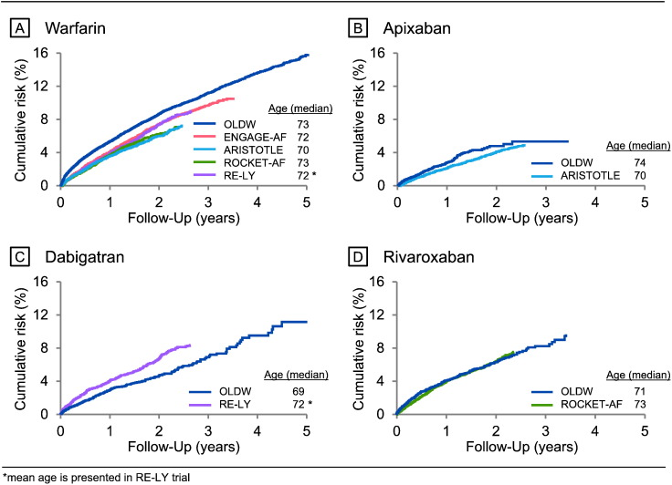 Long-term stroke and bleeding risk in patients with atrial