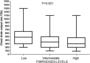 Fibrinogen levels compensation of thrombocytopenia-induced