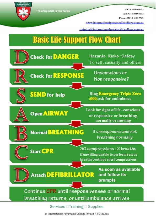 Unit 1: First Aid Quiz Flashcards | Quizlet