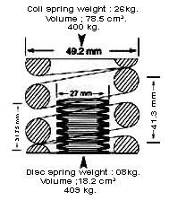 Disc Spring, Disc Springs, Springs, Industrial Springs