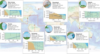 Figure 2: Global overview of inferred key metrics and cross sections of well-characterised vast meteoric groundwater reserves.