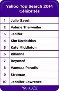 Les mots clefs des célébrités Yahoo 2014