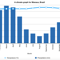 Diagram Of A Tropical Forest Dip Slip Fault What Is The Climate Rainforest Internet Geography Graph Manaus Brazil