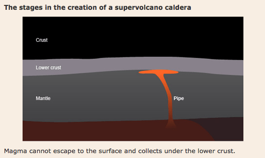 Stage 1 in the formation of a super volcano
