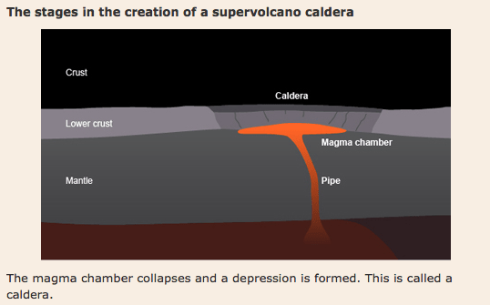 Stage 4 in the formation of a super volcano