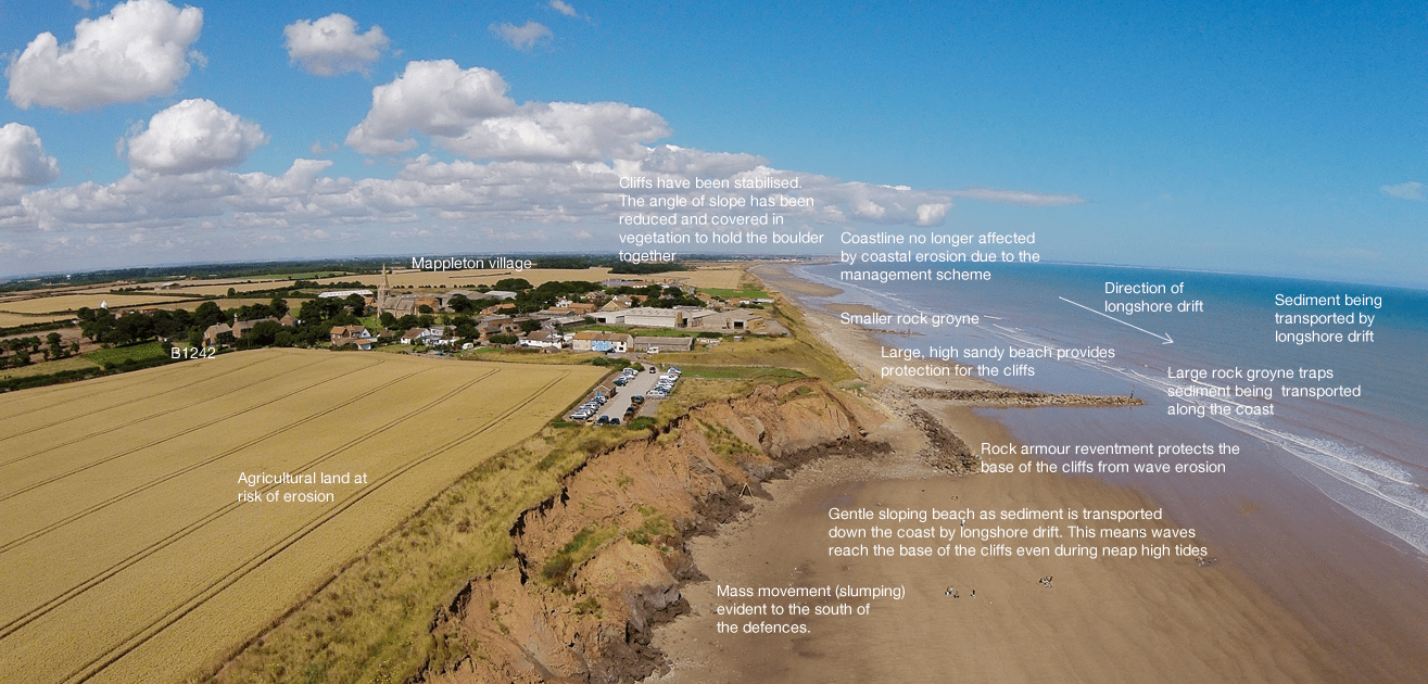 An annotated photograph to show the coastal management techniques used the protect Mappleton and their impact (click to enlarge).