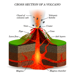 Diagram Of How Fold Mountains Are Formed 1990 Crx Stereo Wiring What Is A Volcano? - Internet Geography