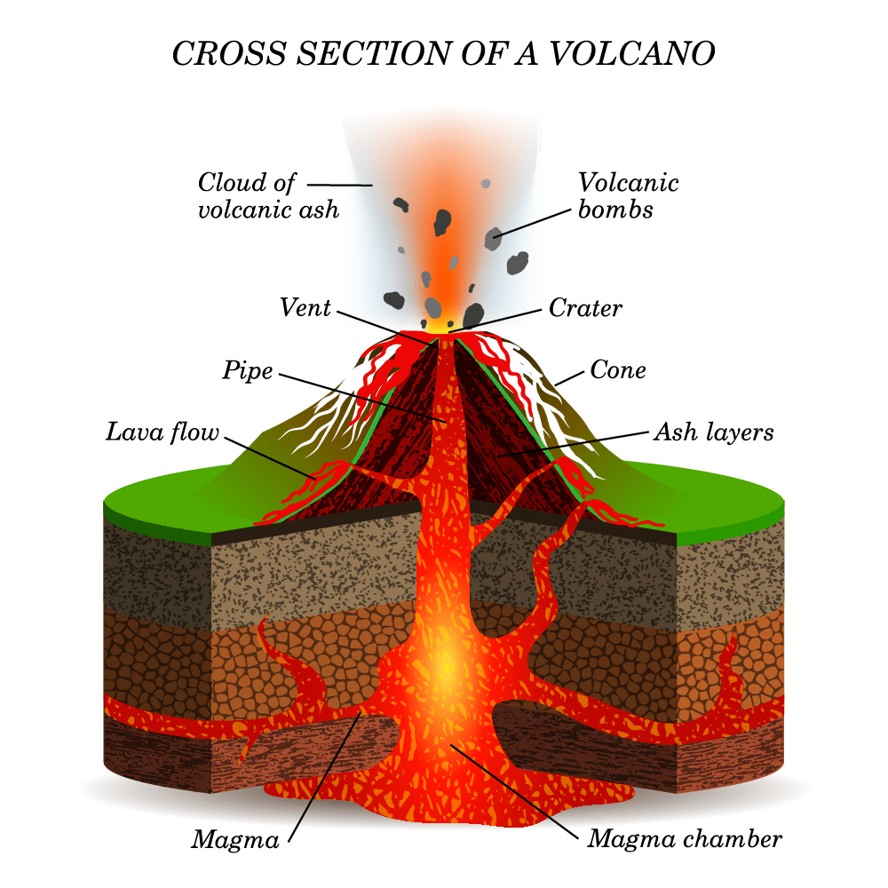 mechanical weathering diagram sinus cavity what is a volcano? - internet geography