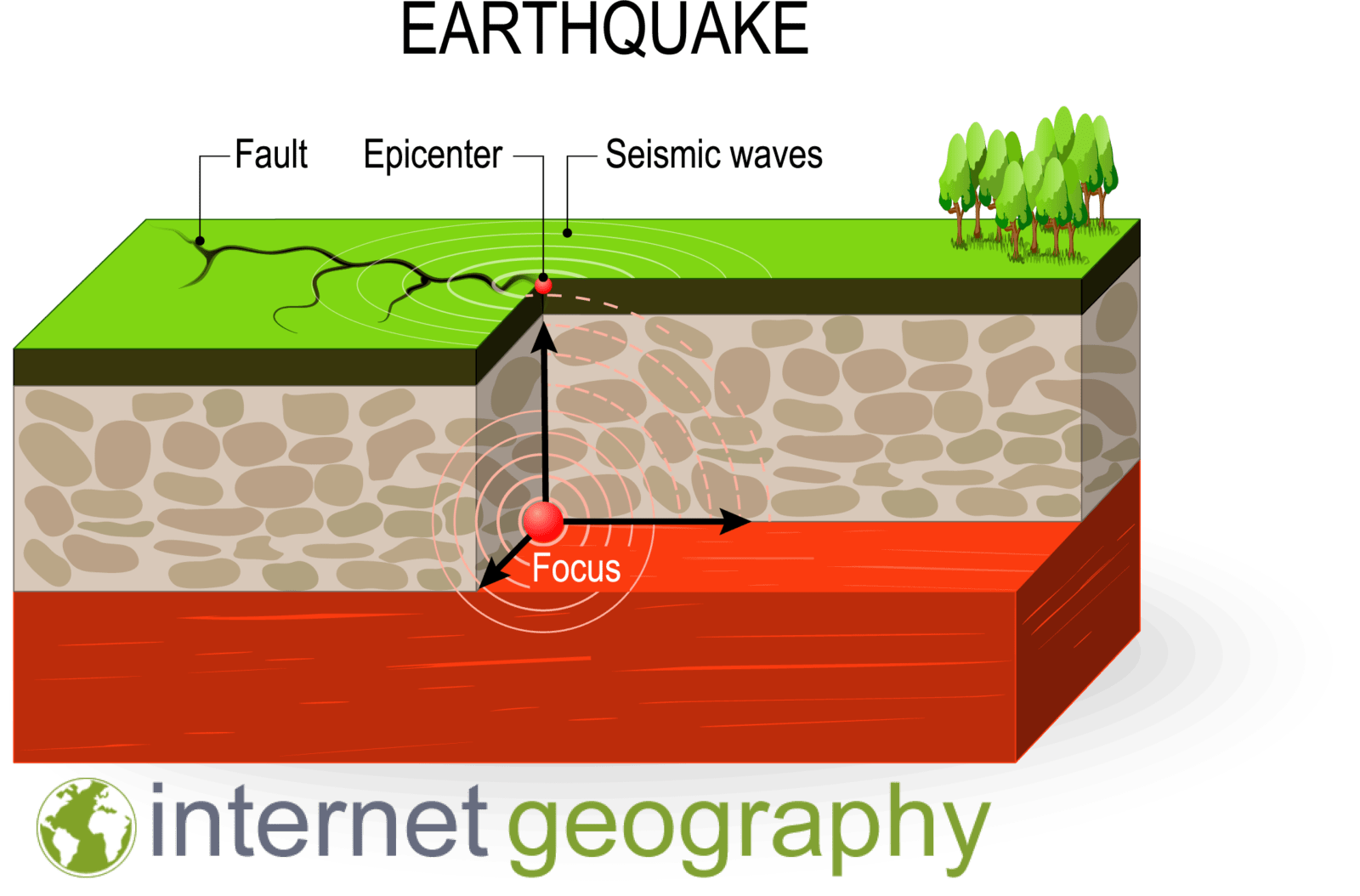 Why Do Earthquakes Happen