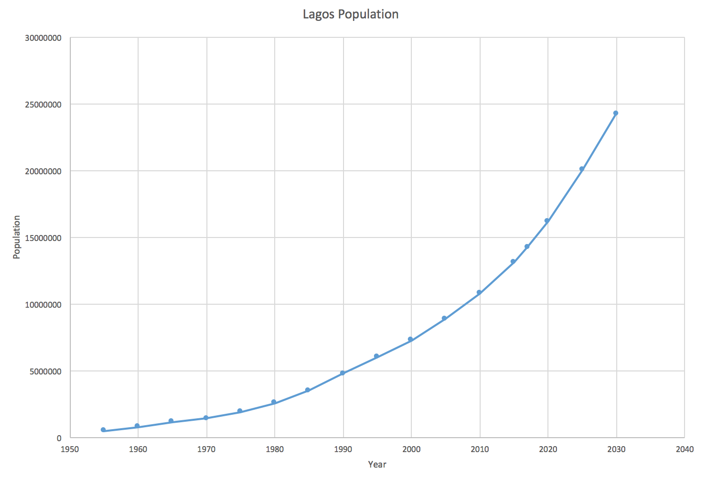 The Growth Of Lagos Internet Geography Seed Germination Diagram Annotate Below To Population From 2017 These Are Estimates