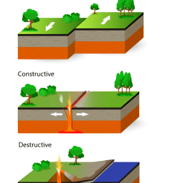 show me a diagram of a volcanic zone collision [ 842 x 1191 Pixel ]