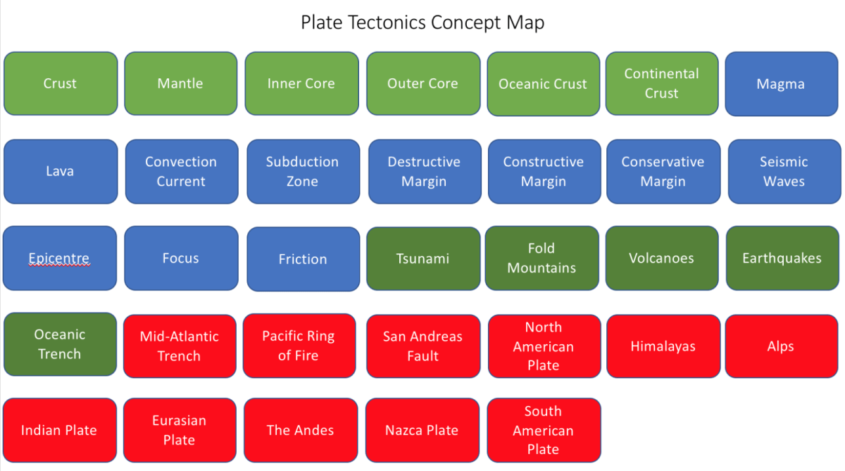 Plate Tectonics Concept Map