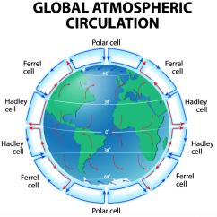 Mechanical Weathering Diagram Meyer Plow Pump What Is Global Atmospheric Circulation? - Internet Geography