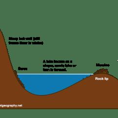 Cirque Glacier Diagram Mk4 Jetta Headlight Wiring Glacial Landforms Upland Features Internet Geography