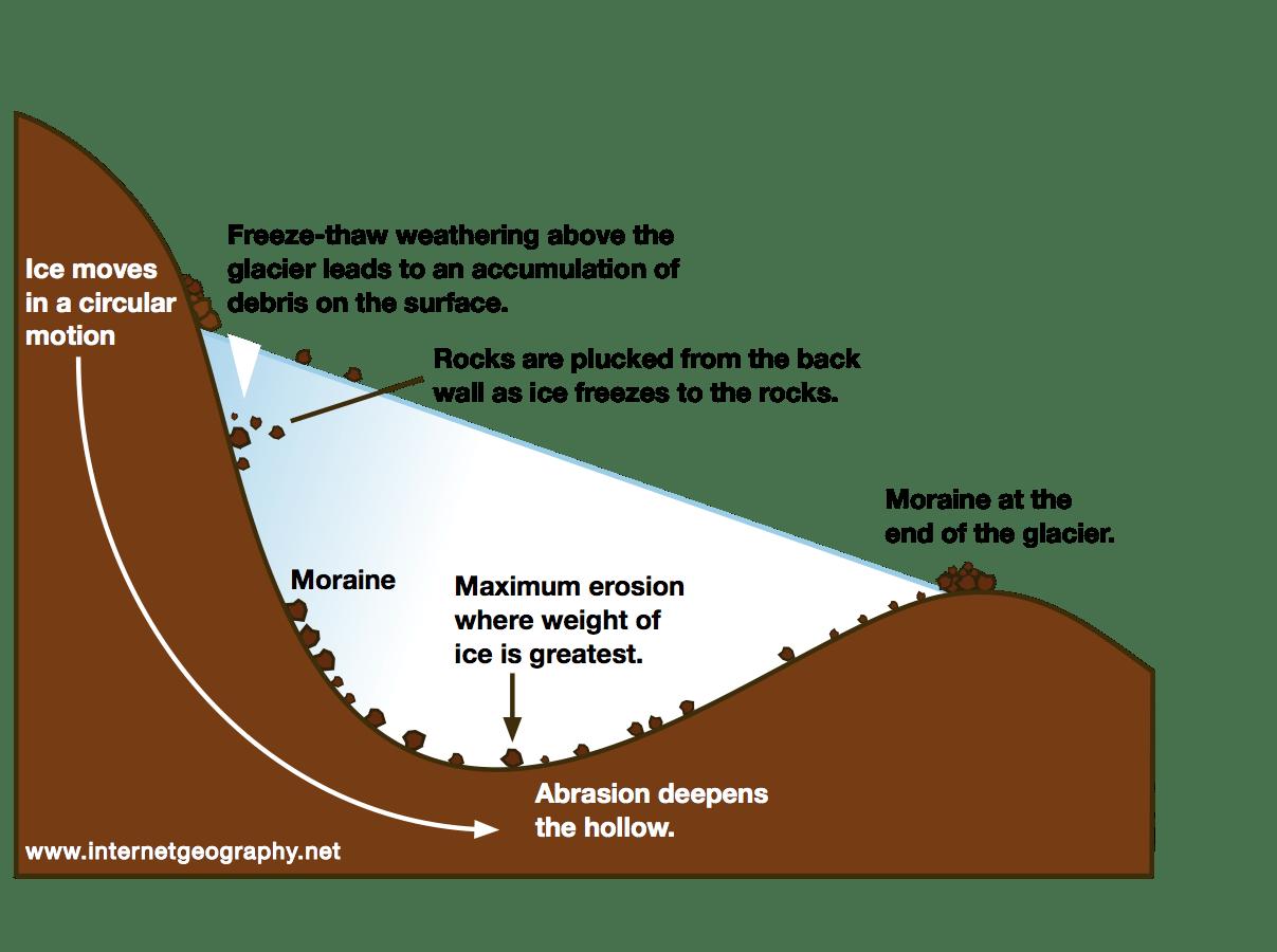 How Do Glaciers Erode