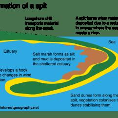 Waterfall Formation Diagram Kenwood Kvt 512 Wiring Geography Diagrams Internet