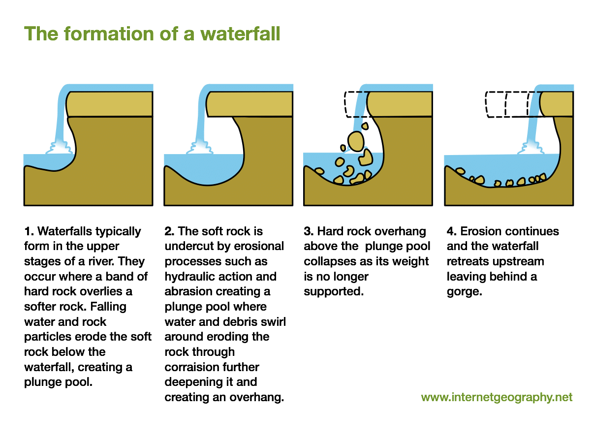 diagram of how a waterfall is formed what motion landforms in the upper course river internet geography