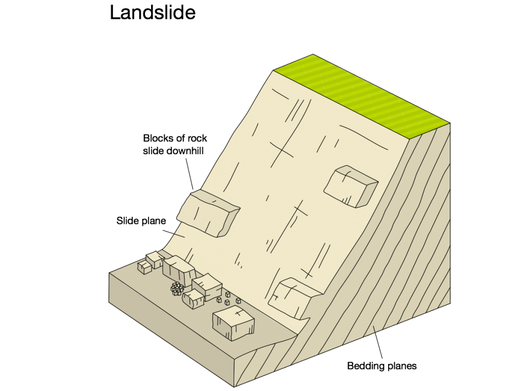 An annotated diagram showing the main features of a landslide.