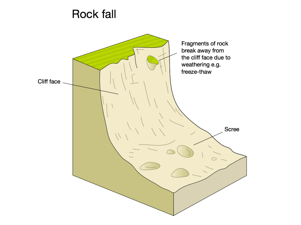 An annotated diagram showing the main features of a rock fall.
