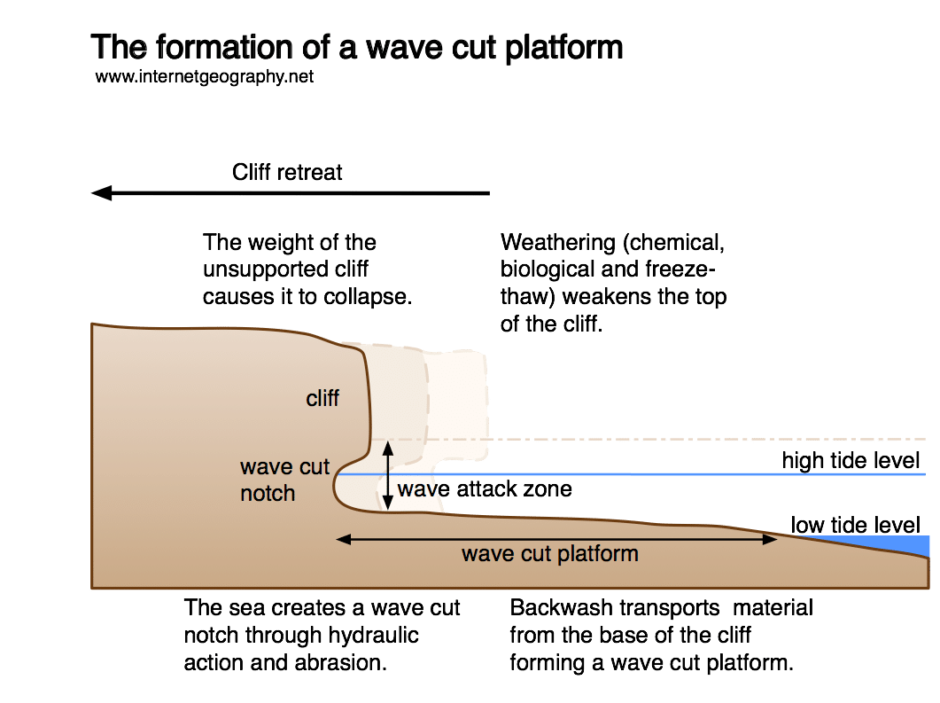 hight resolution of cliffs and wave cut platforms internet geography wave cut platform diagram and explanation a wave cut platform diagram