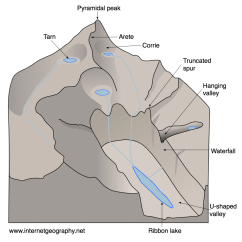 Diagram Of How Fold Mountains Are Formed Columbian Exchange Glacial Landforms - Upland Features Internet Geography