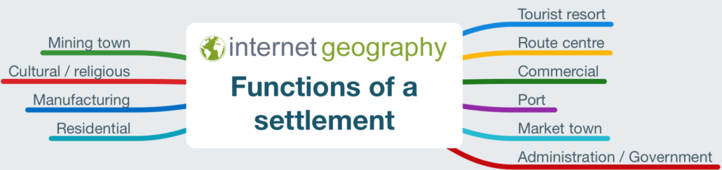 Functions of a settlement