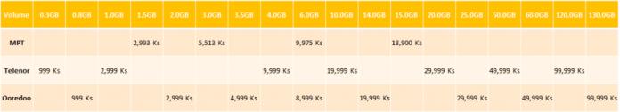 New Mobile Price List Ooredoo MPT Telenor Data 3G 4G Internet Myanmar