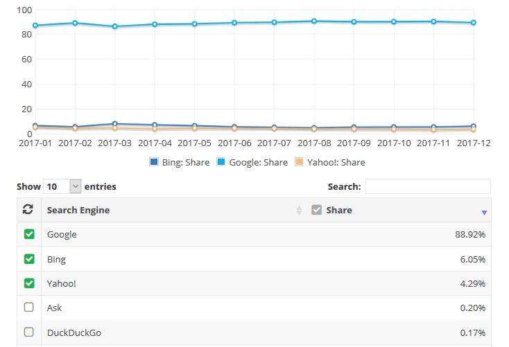 Search Engine Market Share January 2018