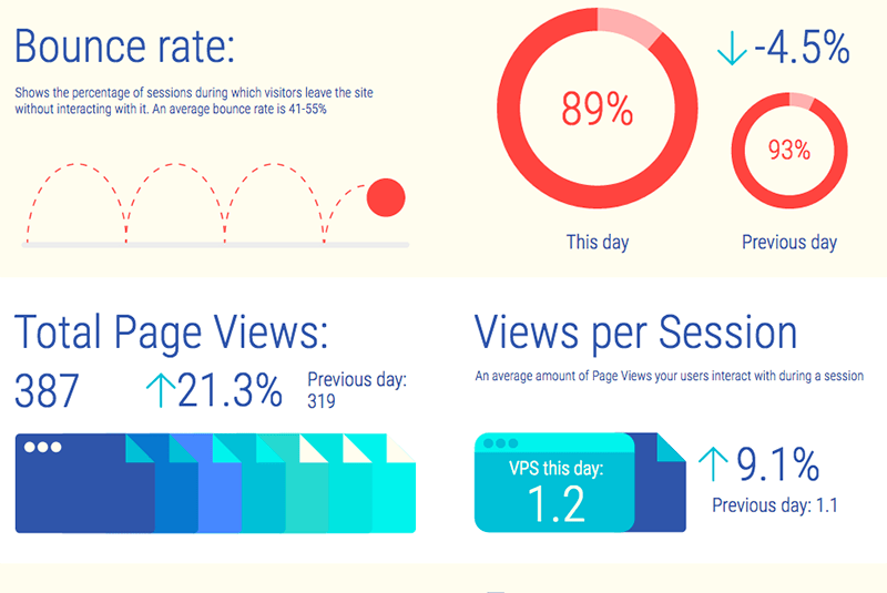 Bounce rate as well as views per session
