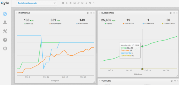Cyfe social media analytics feature