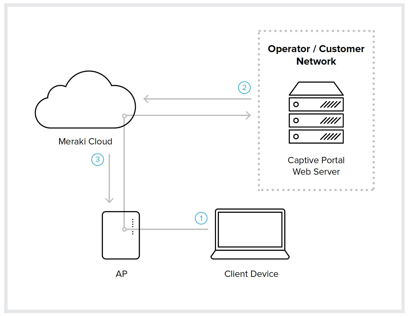 WiFi Hotspot - Cisco Meraki ExCap & NodeJS - Internet of LEGO