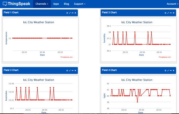 weather station thingspeak charts