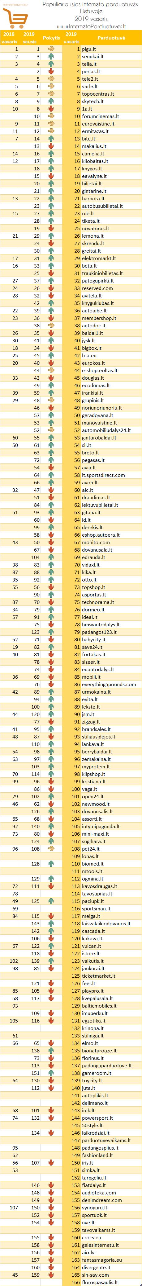 Populiariausių elektroninių parduotuvių Lietuvoje 2019 m. vasario mėn. reitingas
