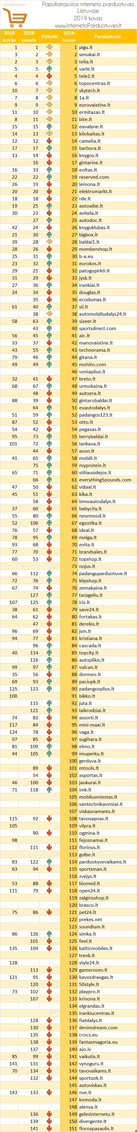 Populiariausių elektroninių parduotuvių Lietuvoje 2019 m. kovo mėn. reitingas