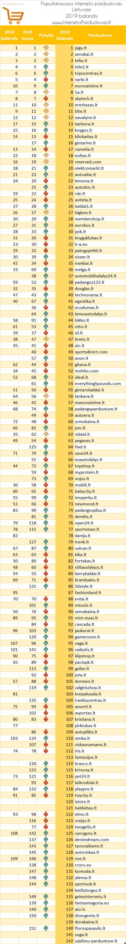 Populiariausių elektroninių parduotuvių Lietuvoje 2019 m. balandžio mėn. reitingas