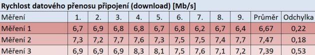 Rychlost datového přenosu připojení, zdroj (Autor)
