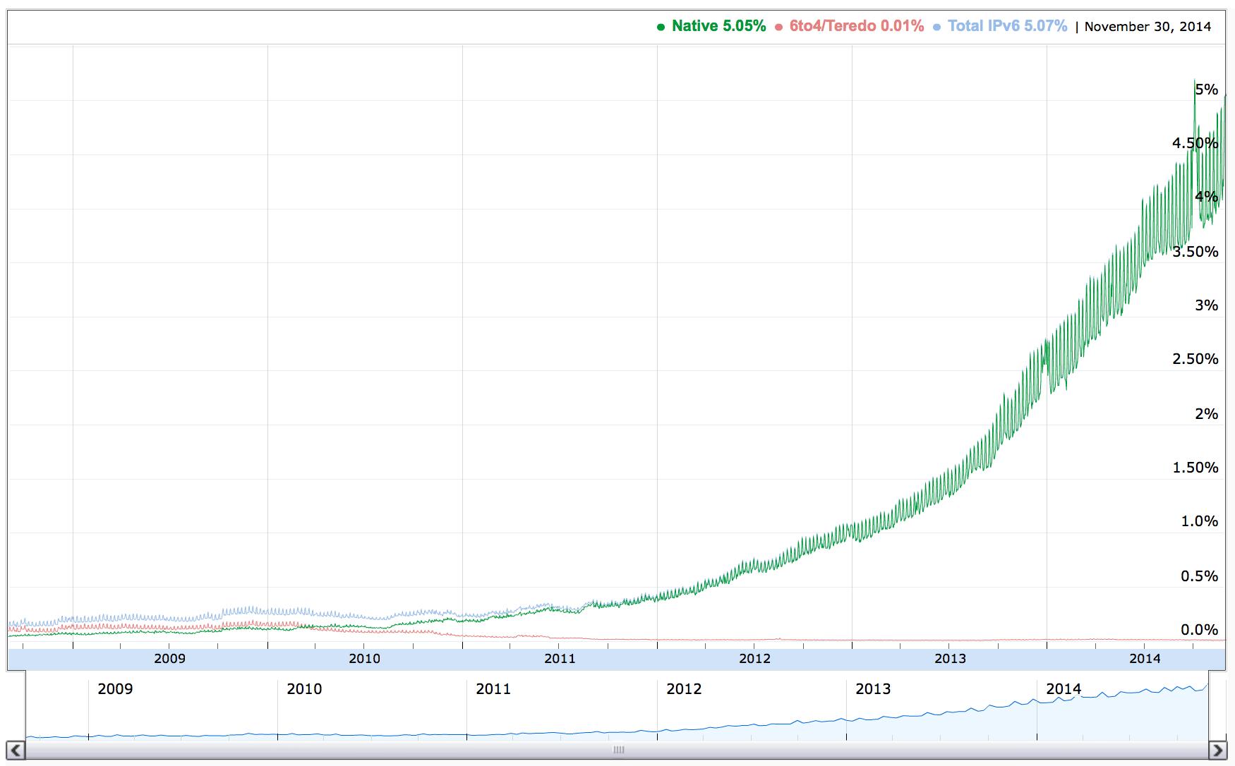 Google IPv6 Traffic Passes 5% - IPv6 Internet Growing Faster than IPv4!