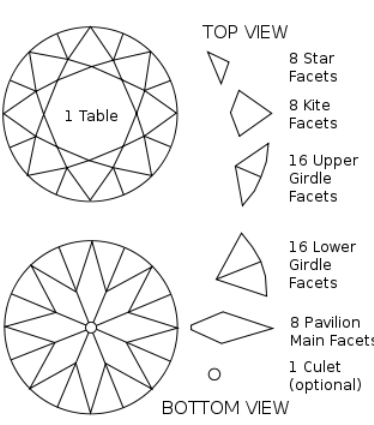 Diamond Shapes & Cuts- Patented Fancy & Old European Cuts