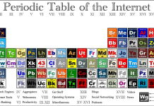 Periodic Table of the Internet