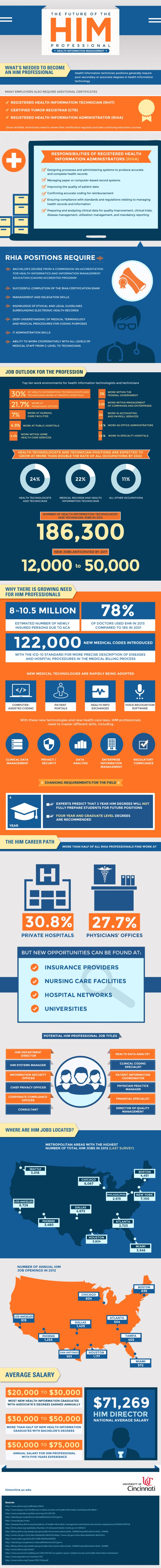 Infographic: Future of the HIM Professional infographic