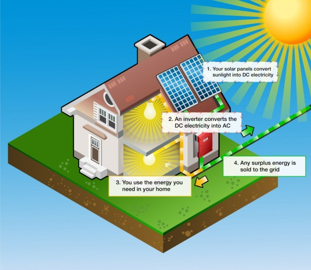 How Do Renewable Energies Work