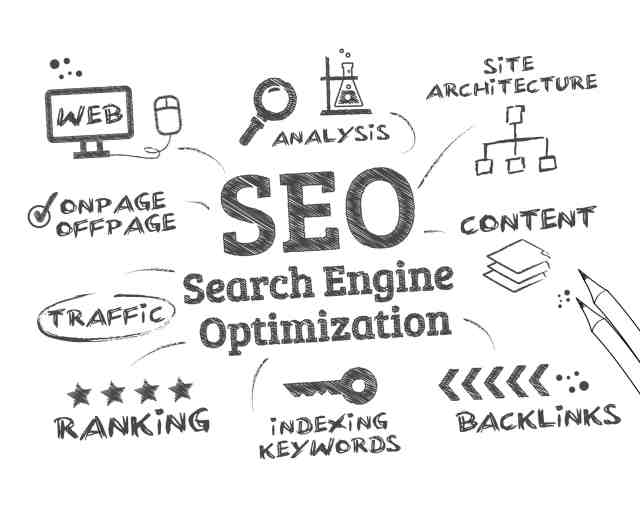 SEO is the technicalities
