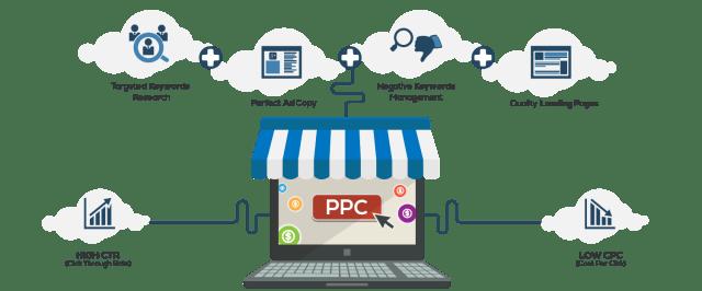 Pay-Per-Click (PPC) marketing
