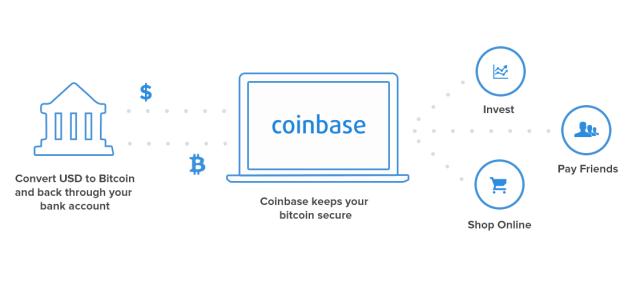 Selling Bitcoin through Exchange