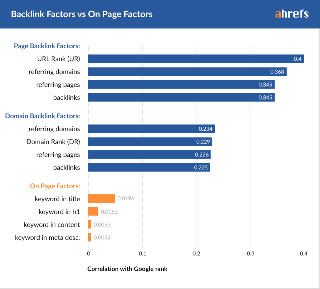 What is a backlink profile