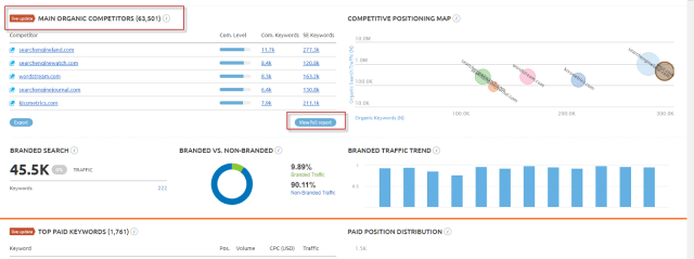 Tips for Better Conversion Rates