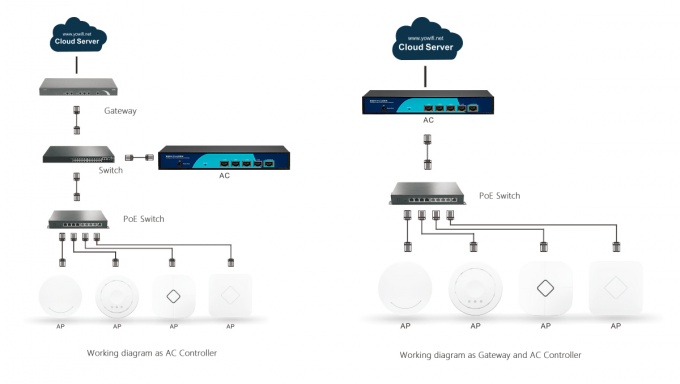 Could Management Wifi Access Point Controller 50PCS AP
