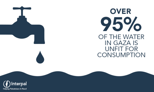 Over 95% of the water in Gaza is unfit for consumption [UN Environment Programme]