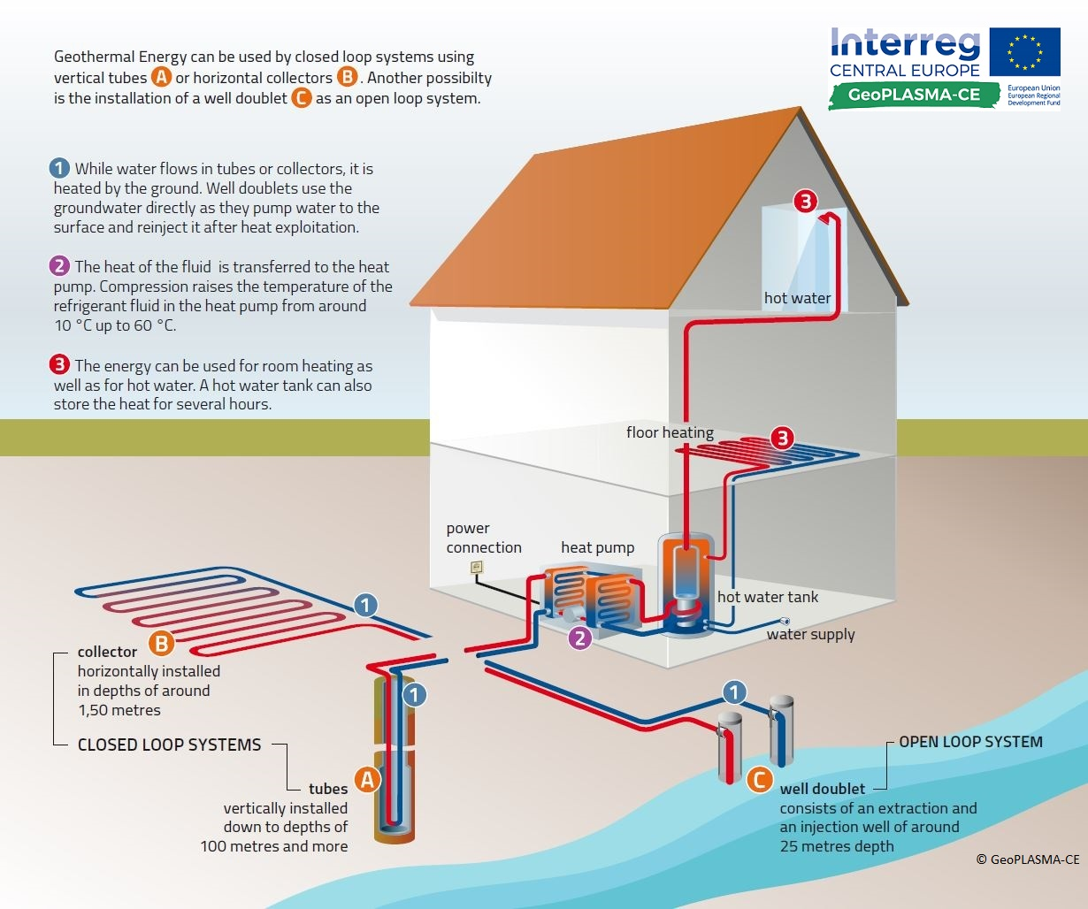 Shallow Well Pump Diagram Geotherm Potential Maps Interreg
